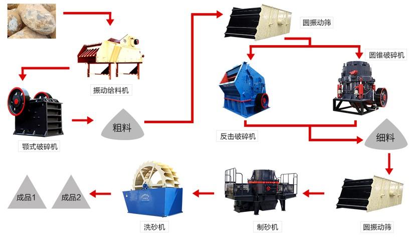 制砂工艺流程图